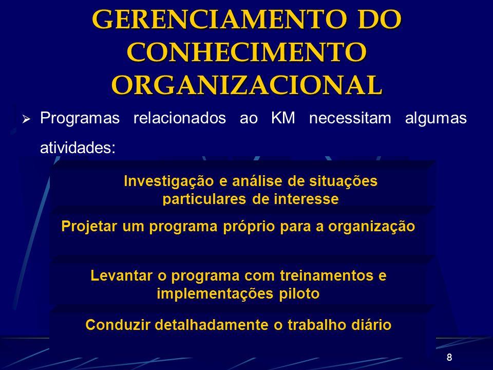 GERENCIAMENTO DO CONHECIMENTO ORGANIZACIONAL