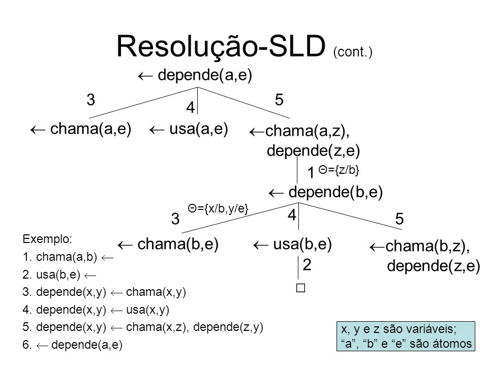 Resolução-SLD (cont.) □  depende(a,e)  chama(a,e)  usa(a,e)