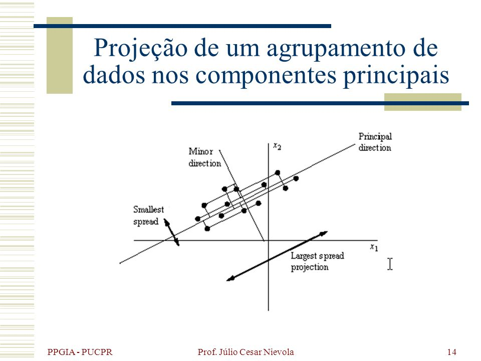 Projeção de um agrupamento de dados nos componentes principais