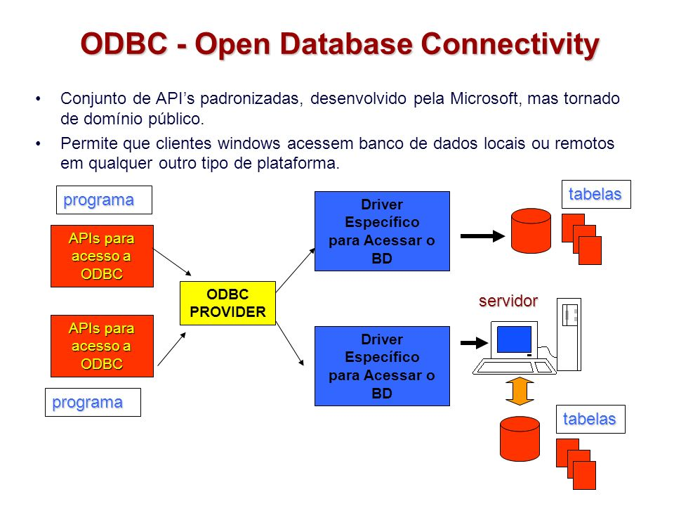 ODBC - Open Database Connectivity