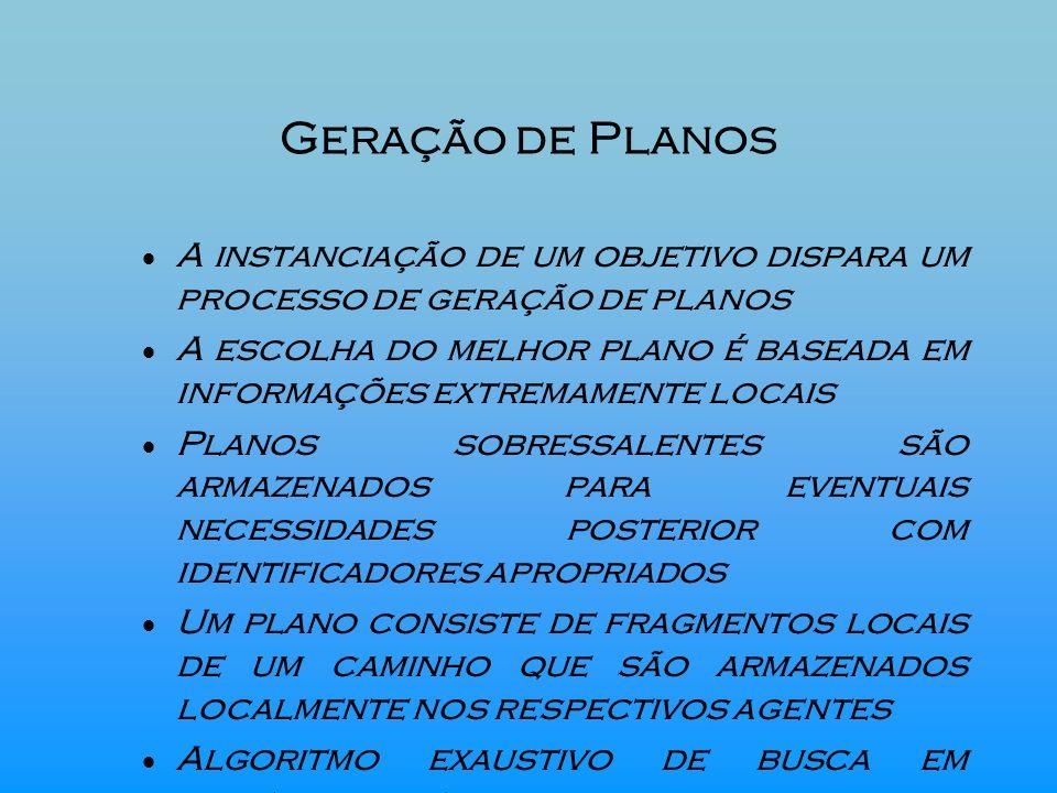 Geração de Planos A instanciação de um objetivo dispara um processo de geração de planos.
