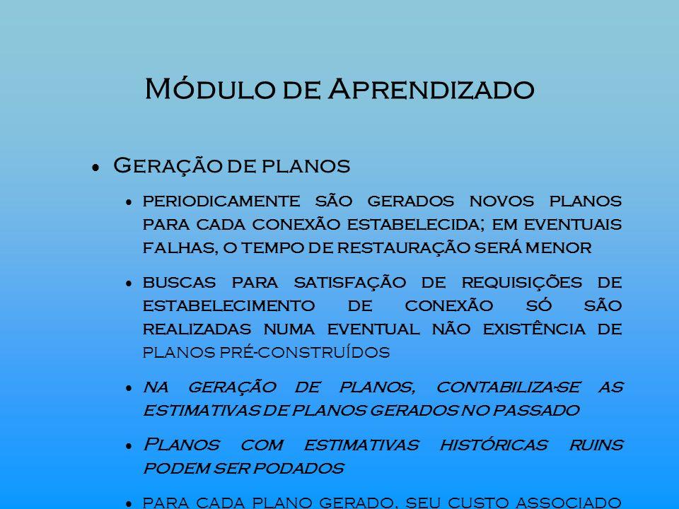 Módulo de Aprendizado Geração de planos