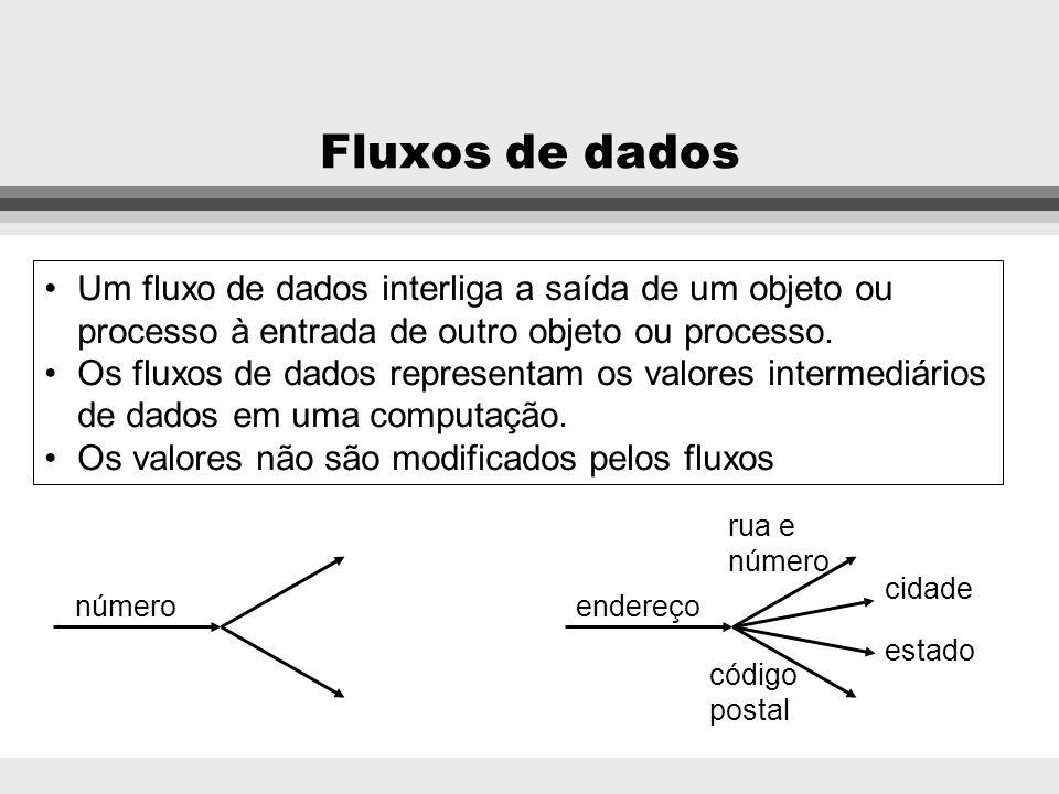 Fluxos de dadosUm fluxo de dados interliga a saída de um objeto ou processo à entrada de outro objeto ou processo.