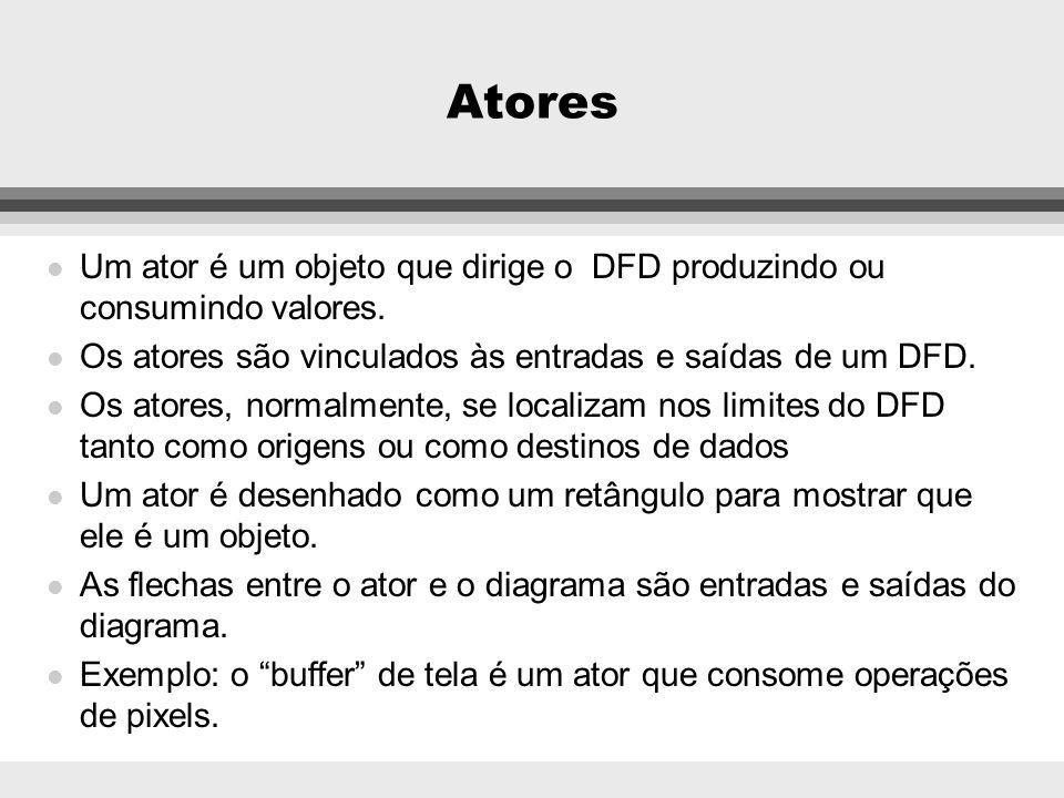 AtoresUm ator é um objeto que dirige o DFD produzindo ou consumindo valores. Os atores são vinculados às entradas e saídas de um DFD.