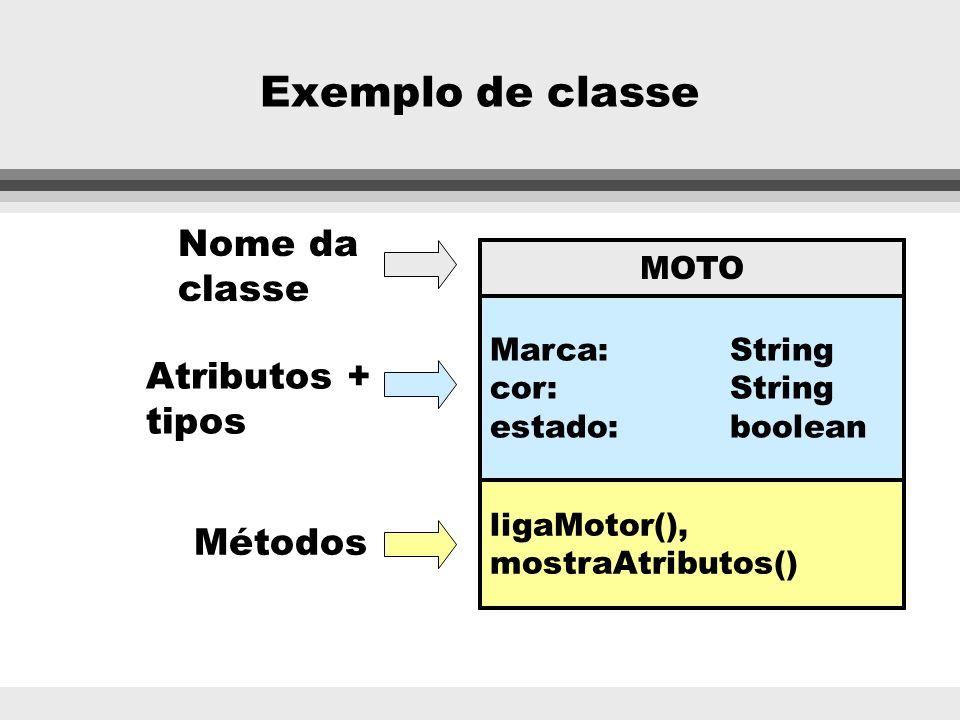 Exemplo de classe Nome da classe Atributos + tipos Métodos MOTO