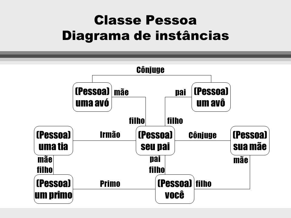Classe Pessoa Diagrama de instâncias