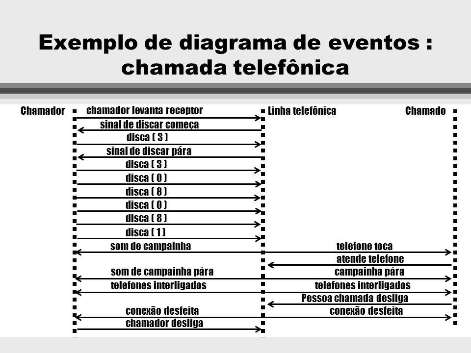 Exemplo de diagrama de eventos : chamada telefônica