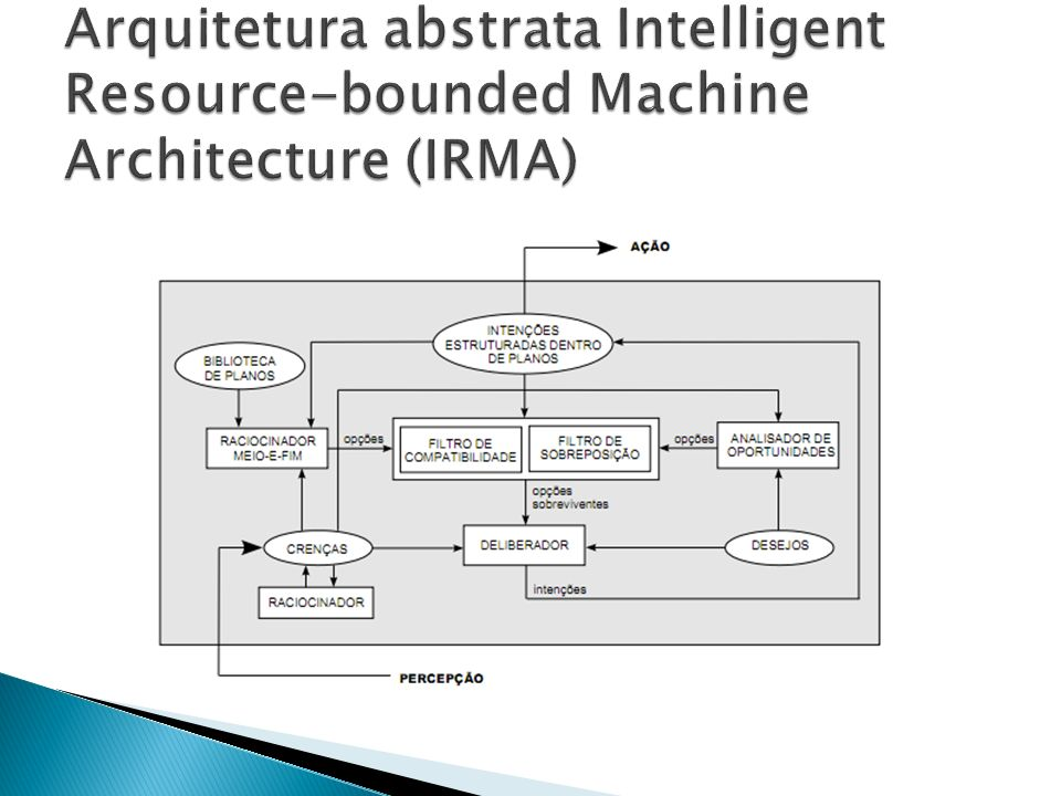 Arquitetura abstrata Intelligent Resource-bounded Machine Architecture (IRMA)