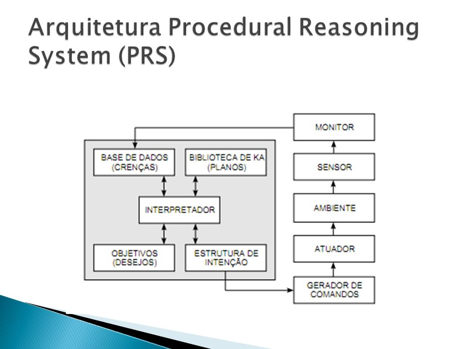 Arquitetura Procedural Reasoning System (PRS)