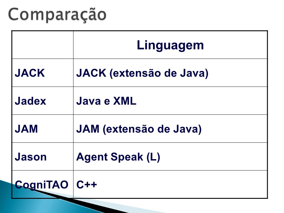 Comparação Linguagem JACK JACK (extensão de Java) Jadex Java e XML JAM