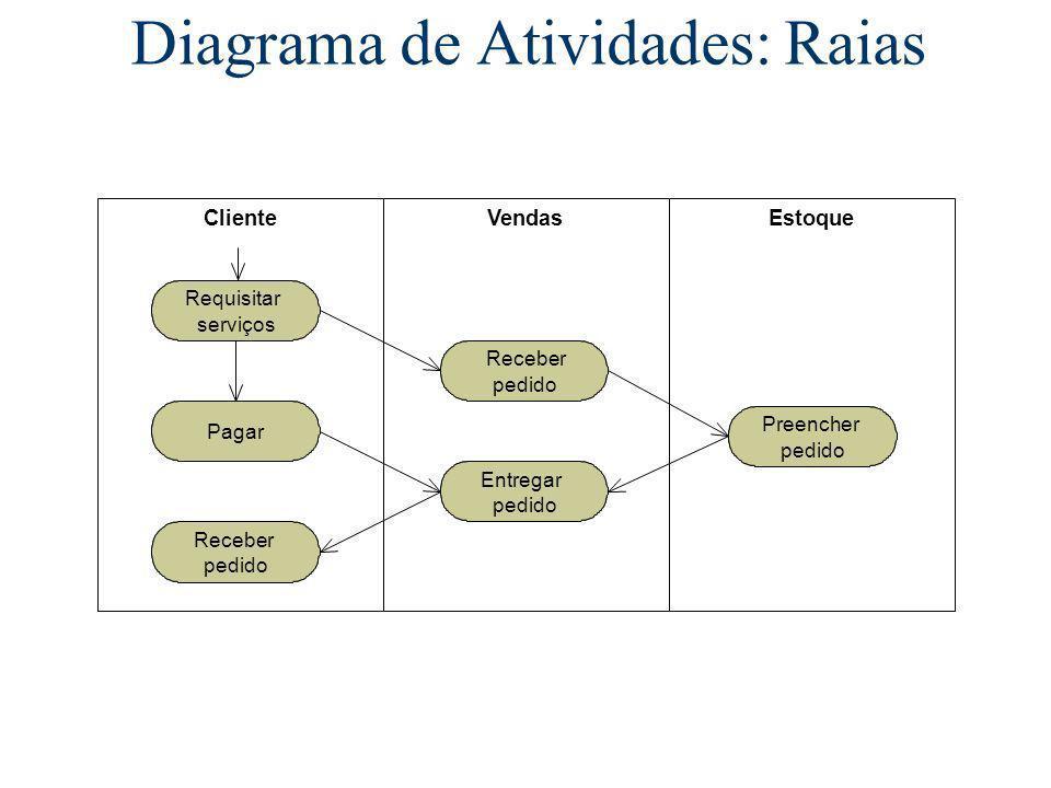 Diagrama de Atividades: Raias