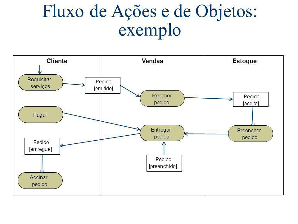 Fluxo de Ações e de Objetos: exemplo