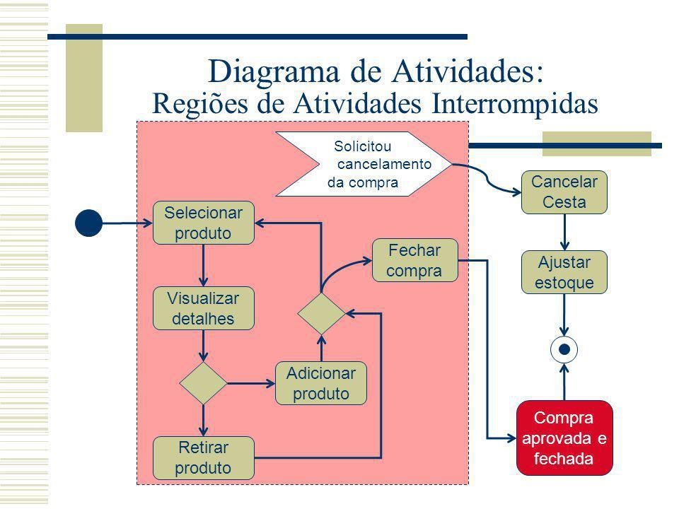 Diagrama de Atividades: Regiões de Atividades Interrompidas