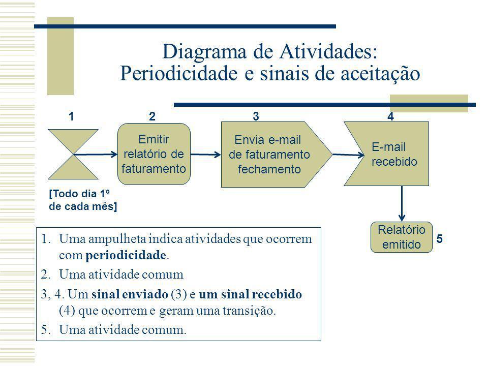 Diagrama de Atividades: Periodicidade e sinais de aceitação