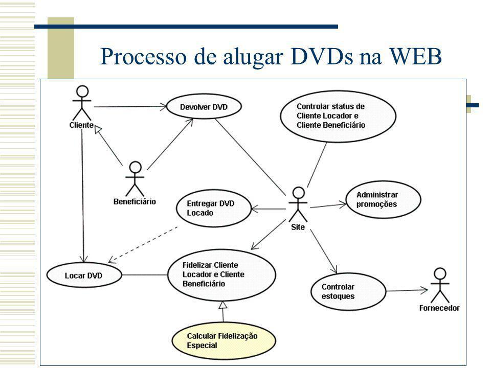 Processo de alugar DVDs na WEB