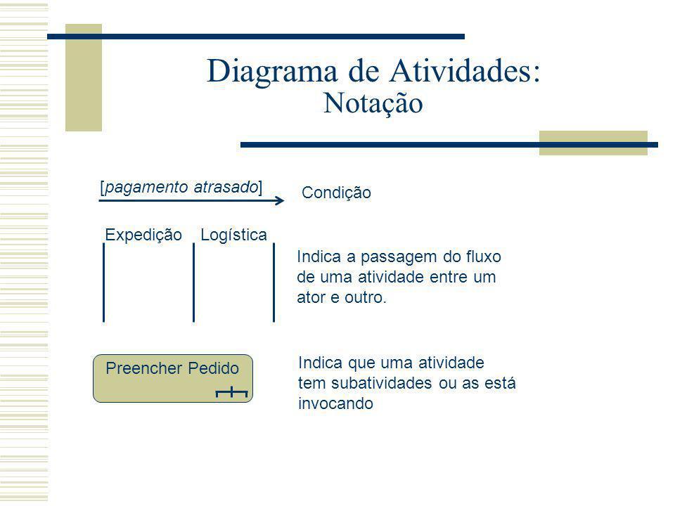 Diagrama de Atividades: Notação