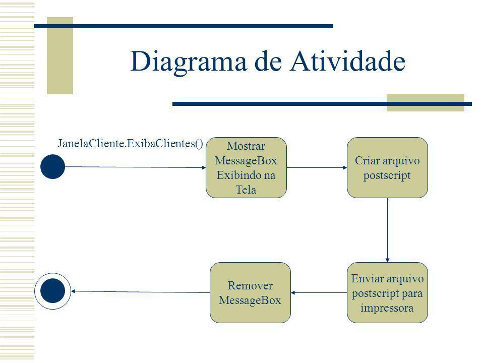 Diagrama de Atividade JanelaCliente.ExibaClientes()