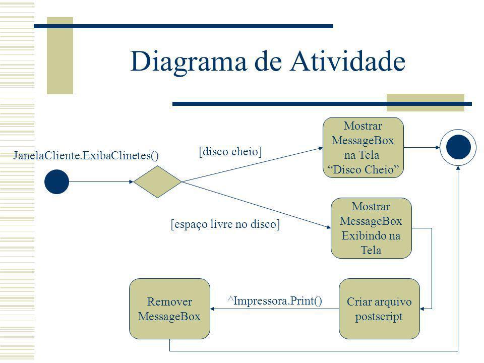 Diagrama de Atividade Mostrar MessageBox na Tela Disco Cheio