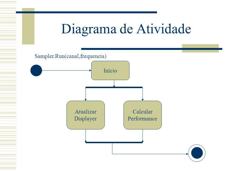 Diagrama de Atividade Sampler.Run(canal,frequencia) Início