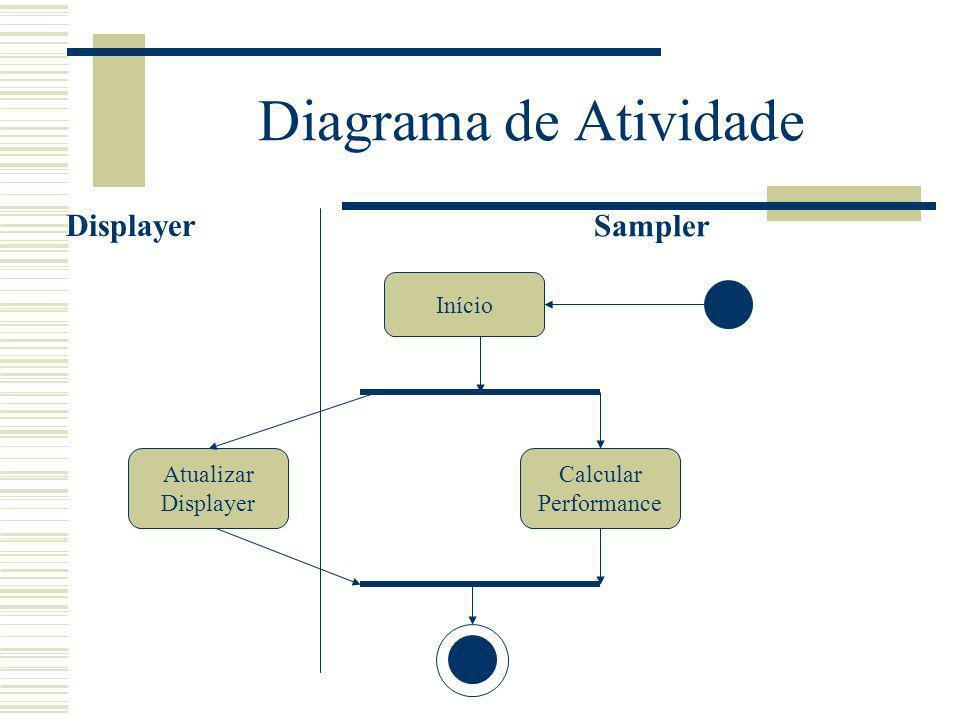 Diagrama de Atividade Displayer Sampler Início Atualizar Displayer