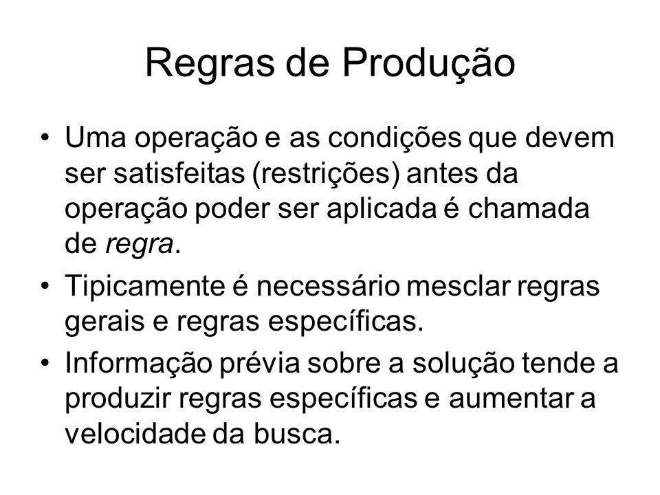 Regras de ProduçãoUma operação e as condições que devem ser satisfeitas (restrições) antes da operação poder ser aplicada é chamada de regra.