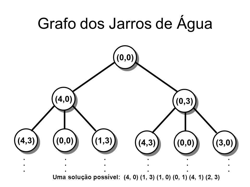 Grafo dos Jarros de Água