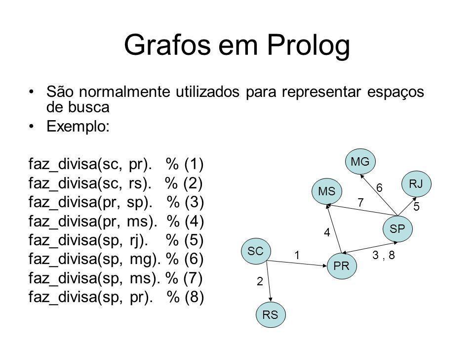 Grafos em Prolog São normalmente utilizados para representar espaços de busca. Exemplo: faz_divisa(sc, pr). % (1)
