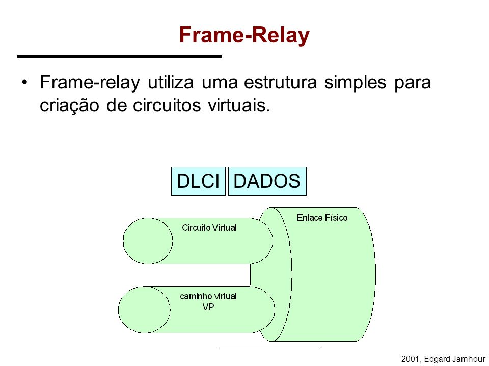 Frame-RelayFrame-relay utiliza uma estrutura simples para criação de circuitos virtuais.