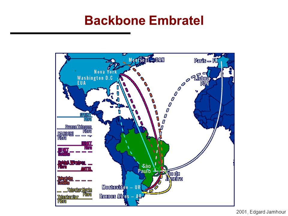 Backbone Embratel