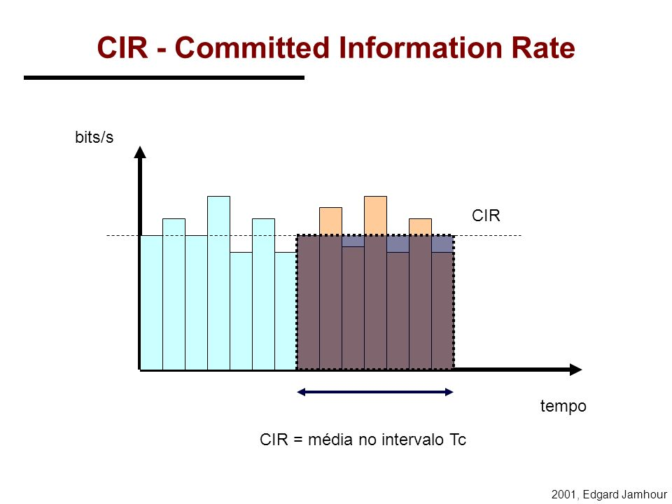 CIR - Committed Information Rate