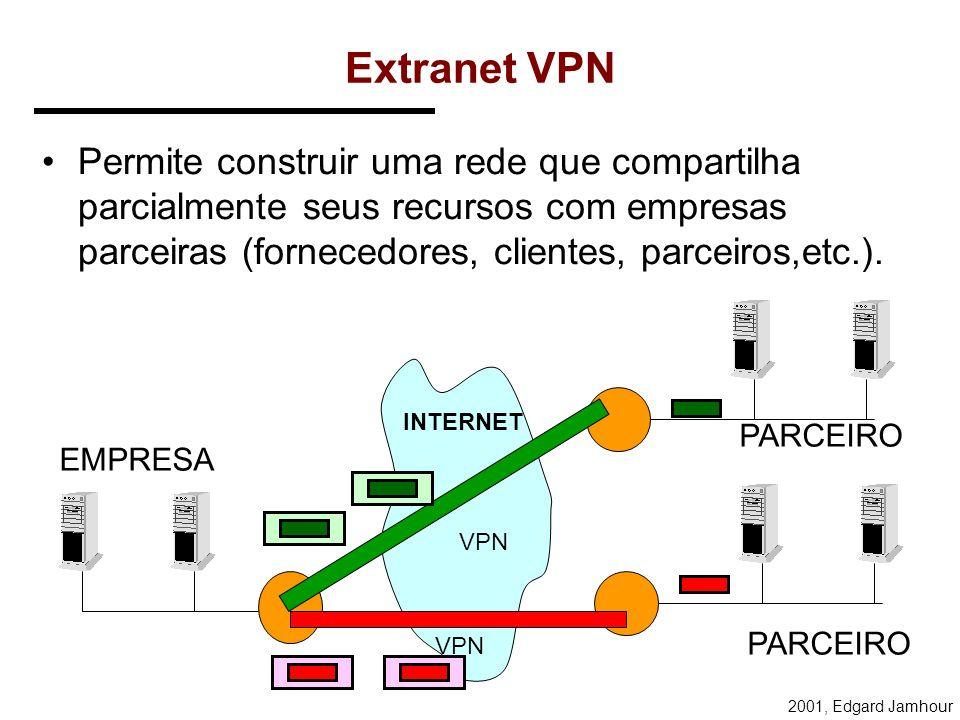 Extranet VPN Permite construir uma rede que compartilha parcialmente seus recursos com empresas parceiras (fornecedores, clientes, parceiros,etc.).