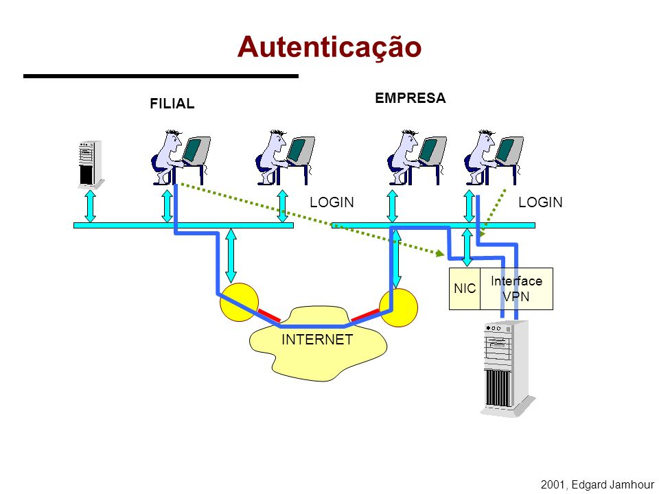 Autenticação EMPRESA FILIAL LOGIN LOGIN NIC Interface VPN INTERNET