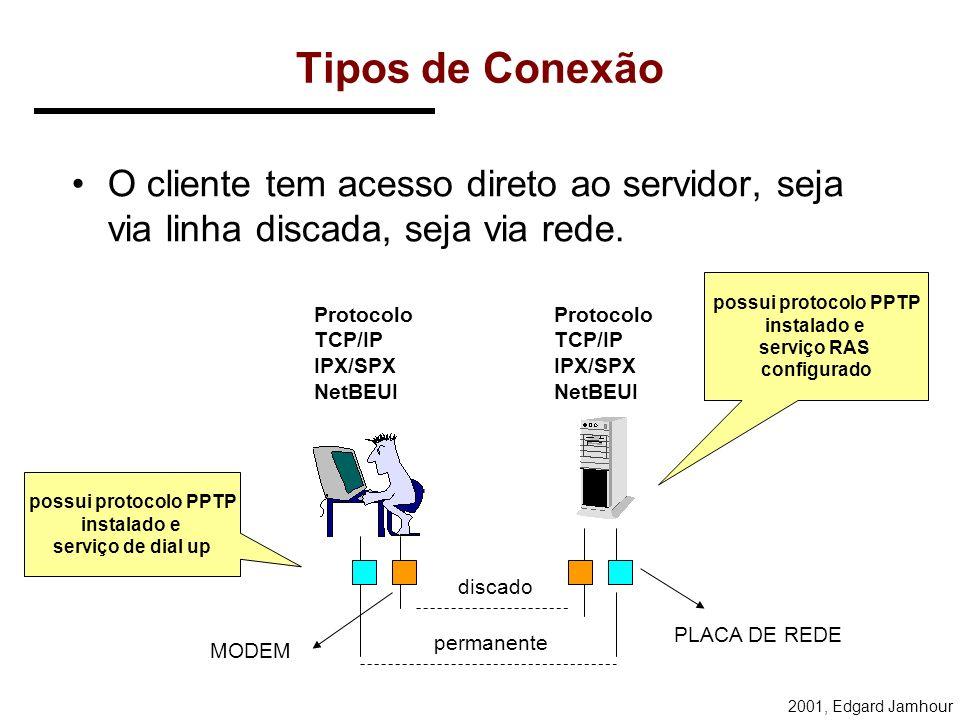 Tipos de ConexãoO cliente tem acesso direto ao servidor, seja via linha discada, seja via rede. possui protocolo PPTP.