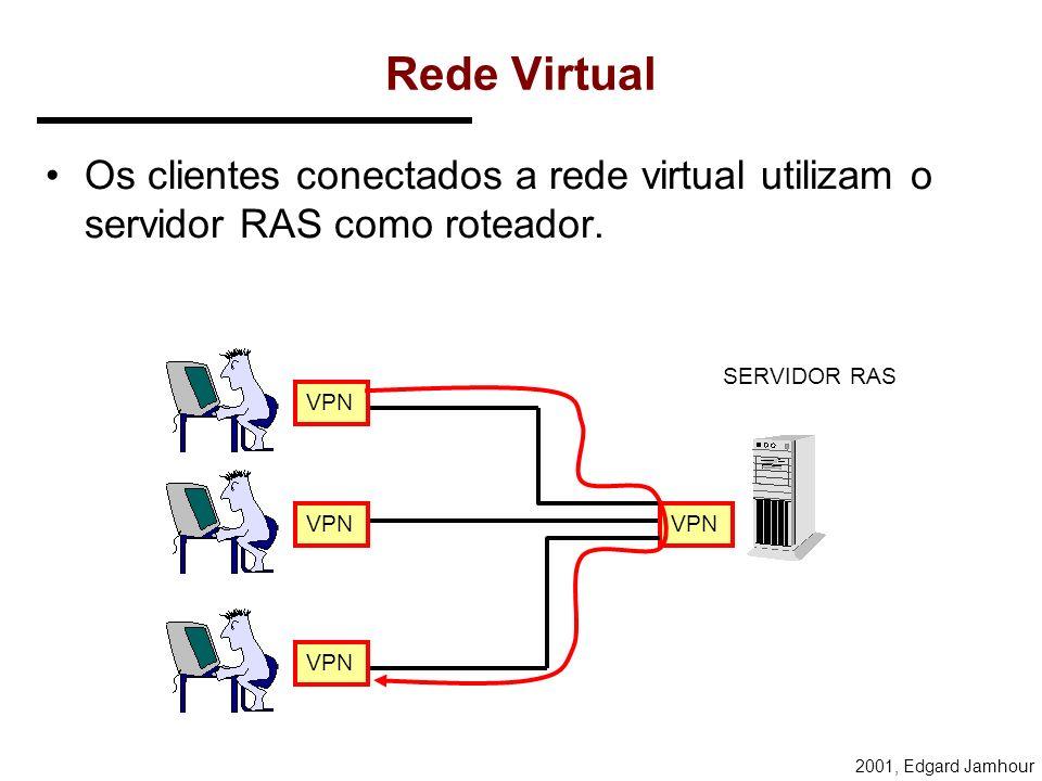 Rede VirtualOs clientes conectados a rede virtual utilizam o servidor RAS como roteador. SERVIDOR RAS.