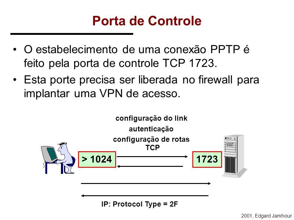 Porta de Controle O estabelecimento de uma conexão PPTP é feito pela porta de controle TCP 1723.
