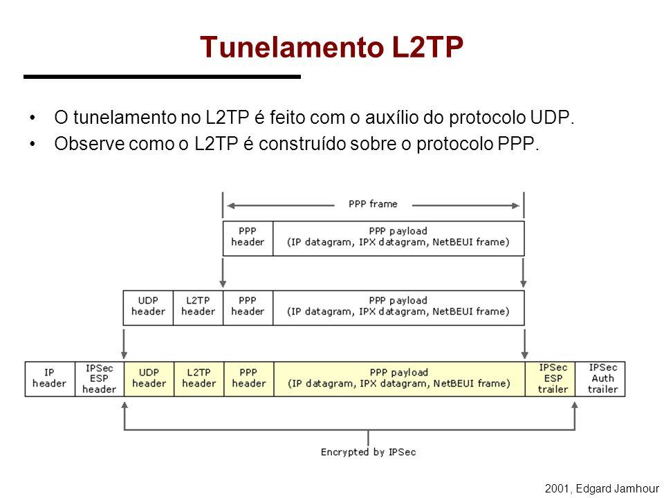 Tunelamento L2TP O tunelamento no L2TP é feito com o auxílio do protocolo UDP.