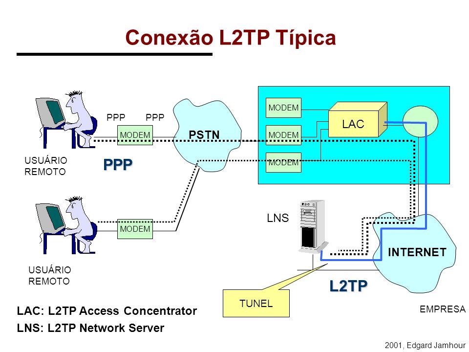 Conexão L2TP Típica PPP L2TP LAC PSTN LNS INTERNET