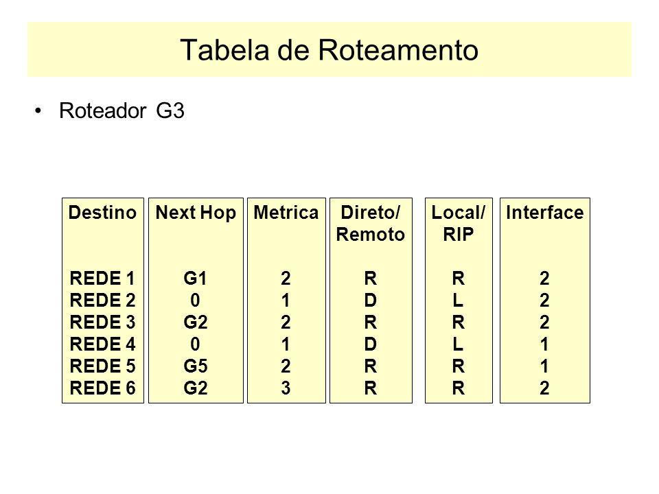 Tabela de Roteamento Roteador G3 Destino REDE 1 REDE 2 REDE 3 REDE 4