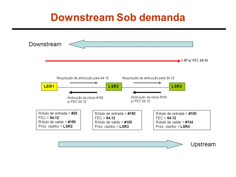 Downstream Sob demanda