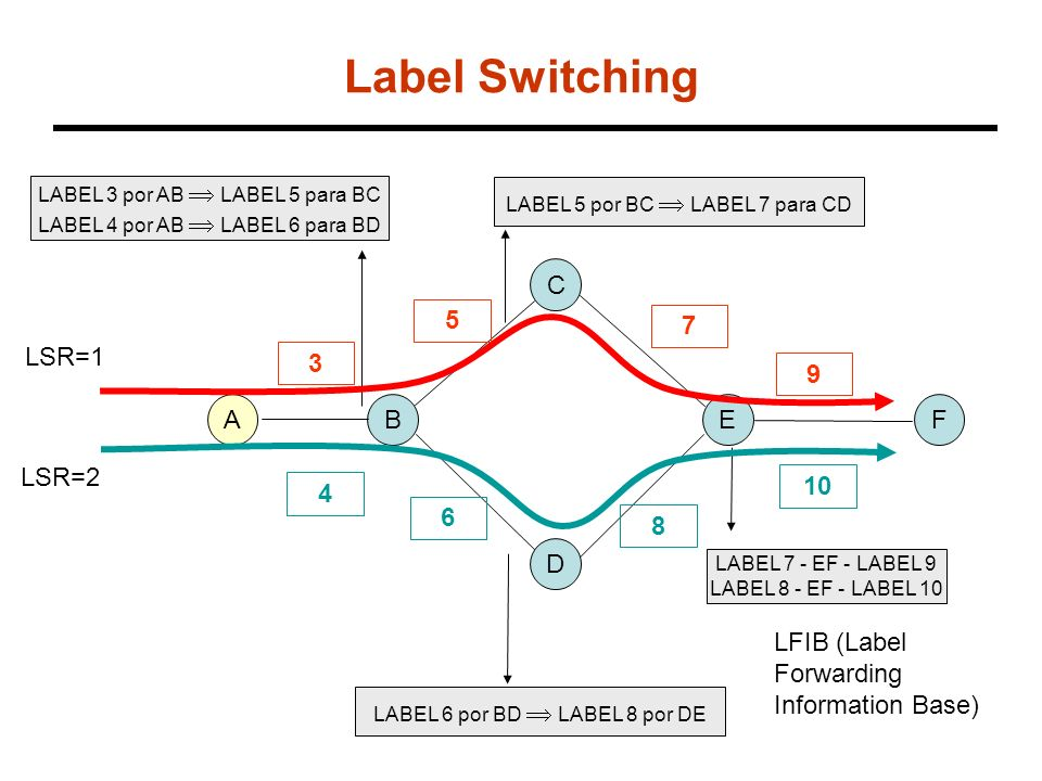 Label Switching C 5 7 LSR=1 3 9 A B E F LSR=2 10 4 6 8 D