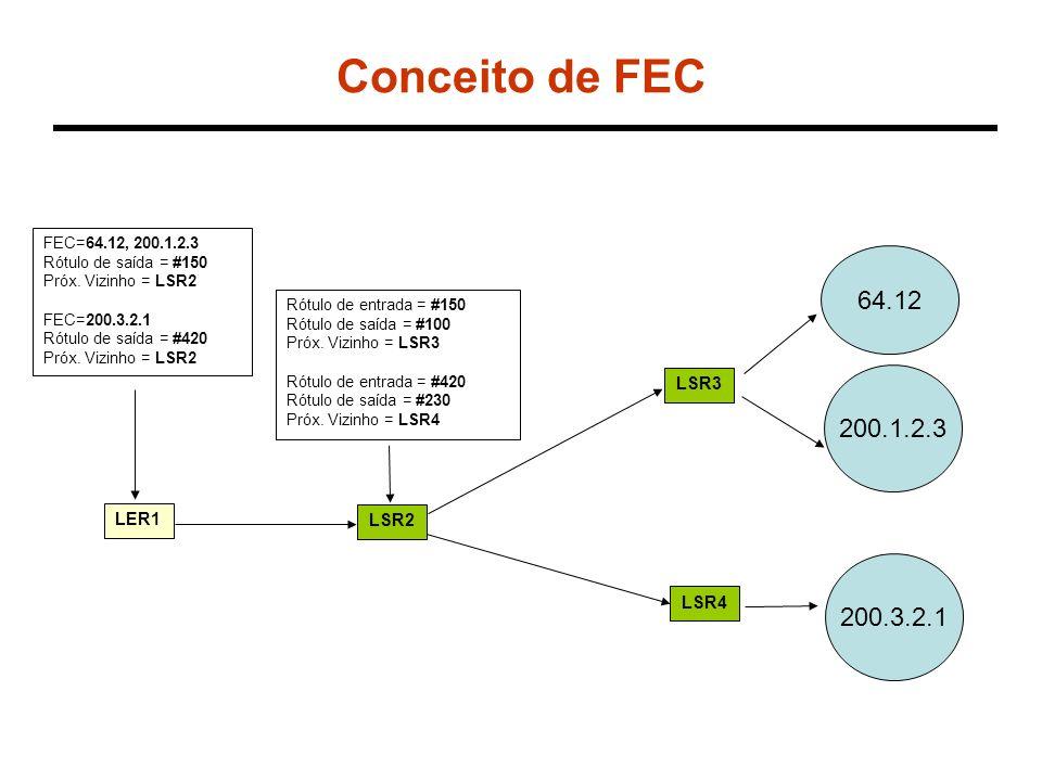 Conceito de FEC 64.12 200.1.2.3 200.3.2.1 LSR3 LER1 LSR2 LSR4