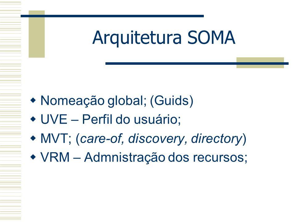 Arquitetura SOMA Nomeação global; (Guids) UVE – Perfil do usuário;