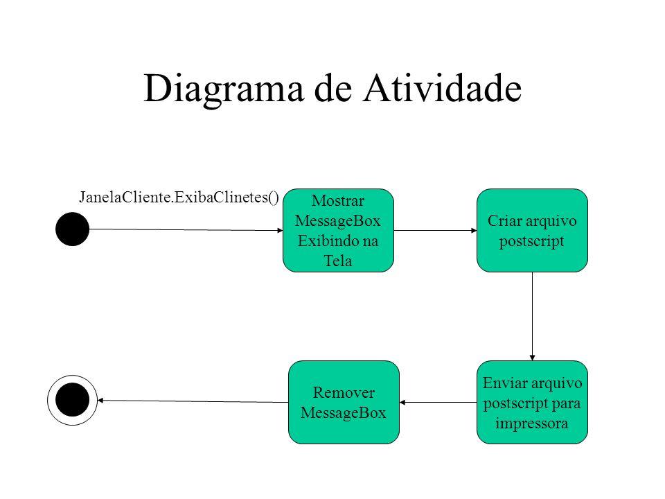 Diagrama de Atividade JanelaCliente.ExibaClinetes()