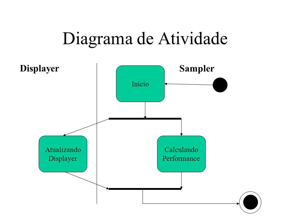 Diagrama de Atividade Displayer Sampler Início Atualizando Displayer