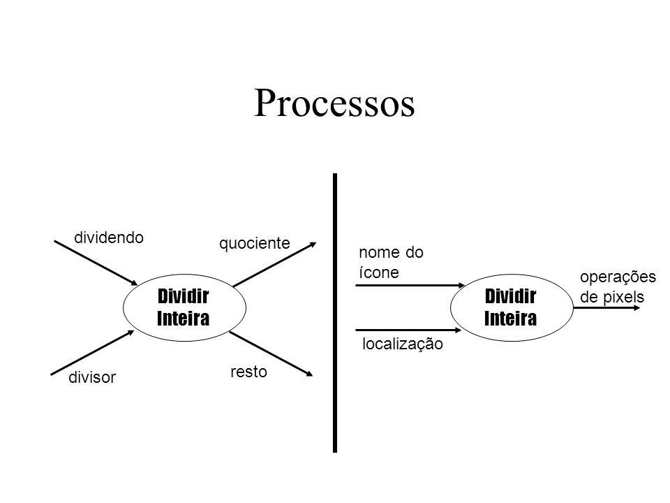 Processos Dividir Inteira Dividir Inteira dividendo quociente nome do