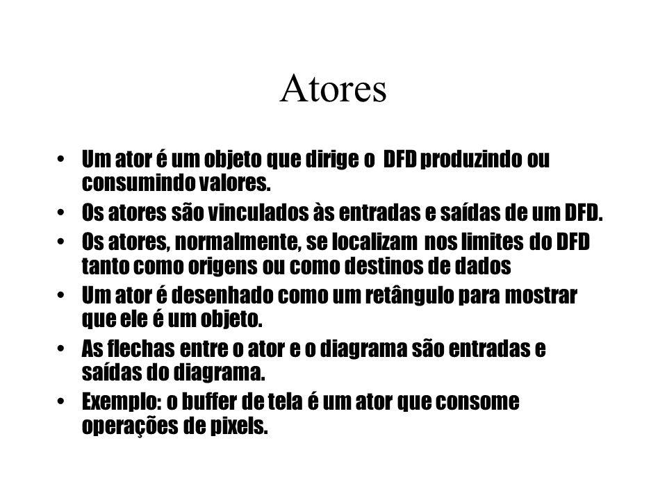 Atores Um ator é um objeto que dirige o DFD produzindo ou consumindo valores. Os atores são vinculados às entradas e saídas de um DFD.