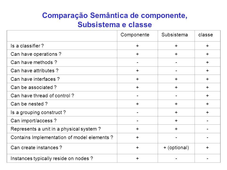Comparação Semântica de componente, Subsistema e classe