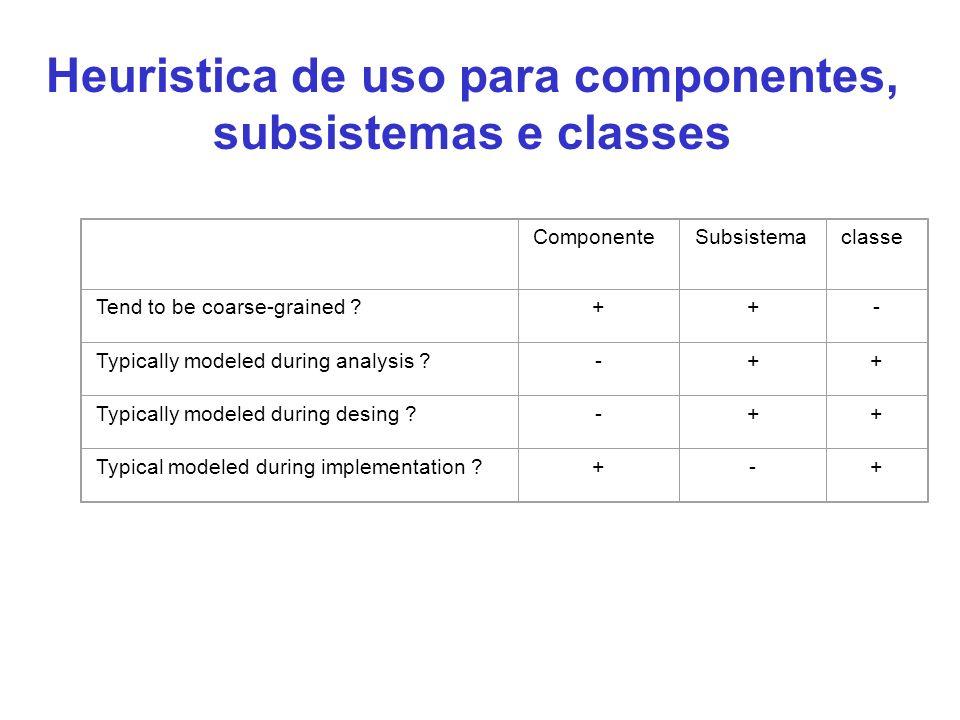 Heuristica de uso para componentes, subsistemas e classes