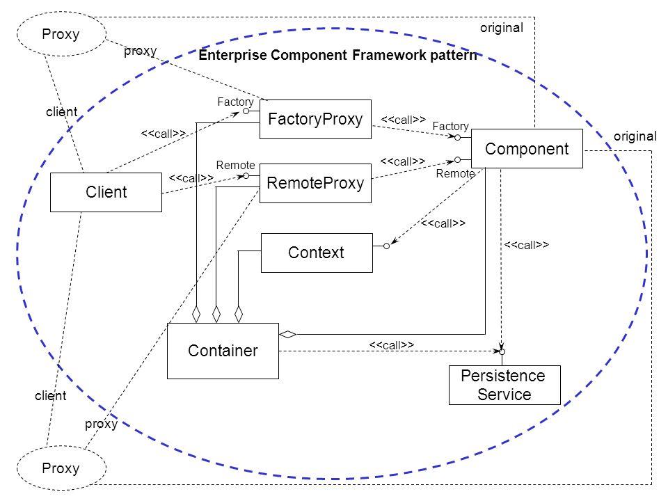 Enterprise Component Framework pattern