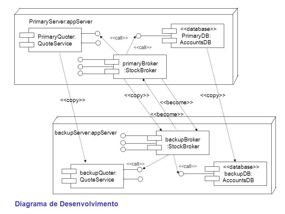 Diagrama de Desenvolvimento